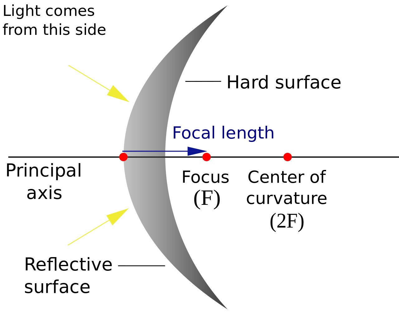 what is a convex mirror and where do you use it for? - jekashop